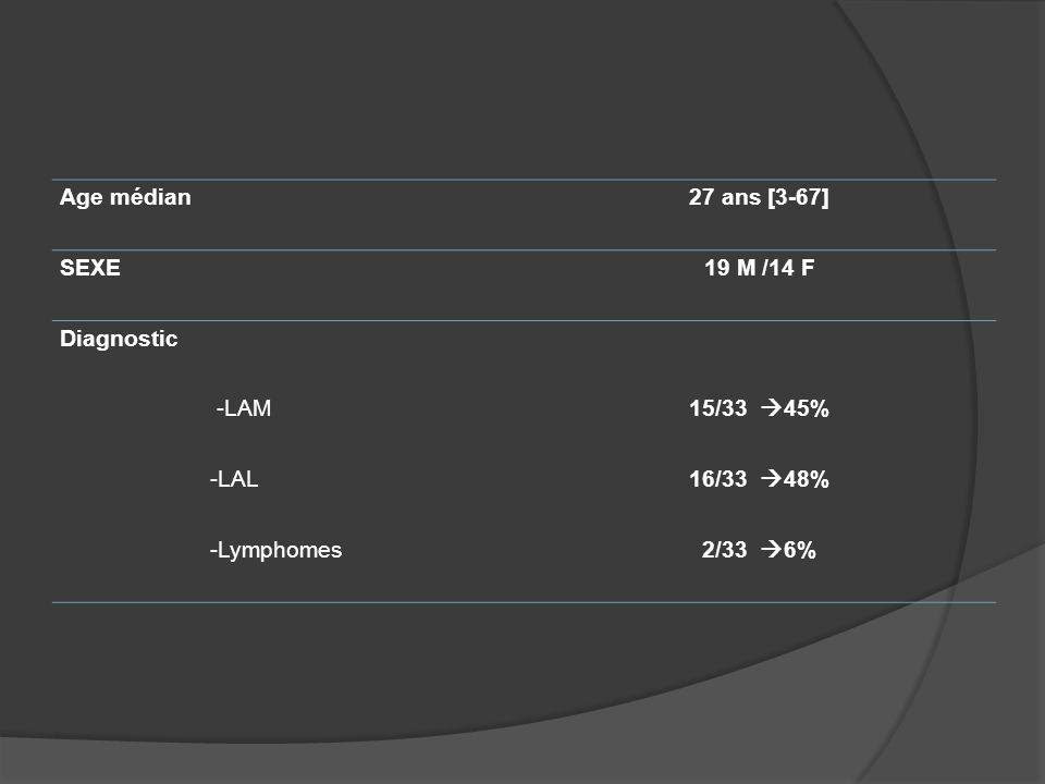 Age médian 27 ans [3-67] SEXE. 19 M /14 F. Diagnostic. -LAM. 15/33 45% -LAL. 16/33 48% -Lymphomes.